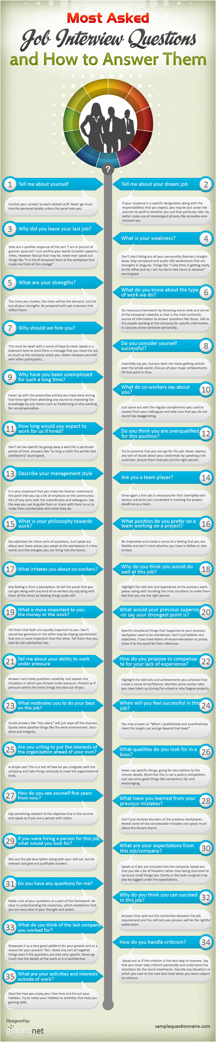 what are the most asked job interview questions infographic most asked interview questions